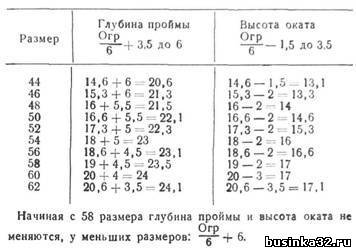 Размер проймы рукава у детей при вязании